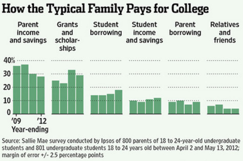 Students face challenges when paying for college