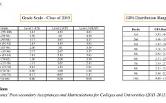 Many Students Unaware of the Impact GPA Differential has at Biddeford High School