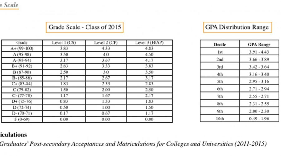 Many+Students+Unaware+of+the+Impact+GPA+Differential+has+at+Biddeford+High+School