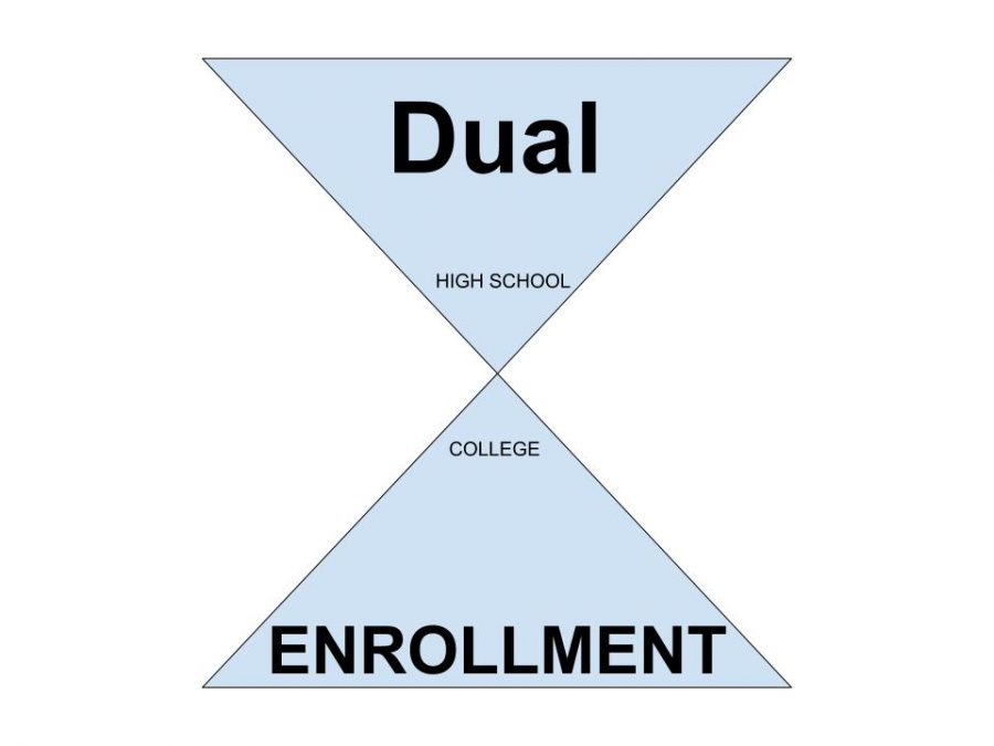 Dual+enrollment+available+to+BHS+students+in+2019-2020